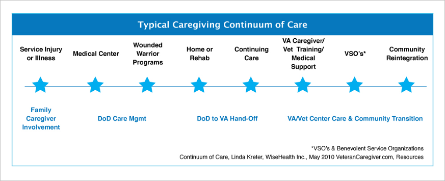 Typical Caregiving Continuum of Care
